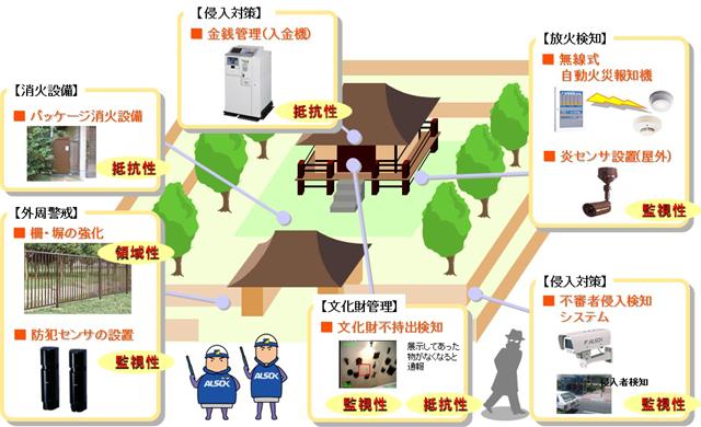 神社仏閣における防犯・防火対策の一例